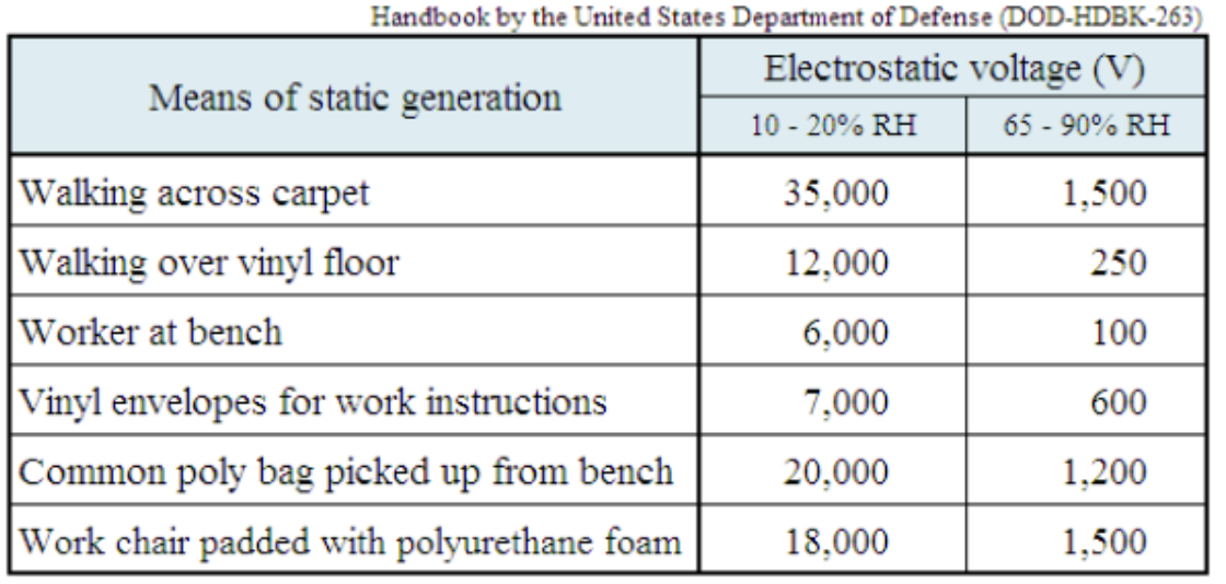 department of defense list of static generating situations