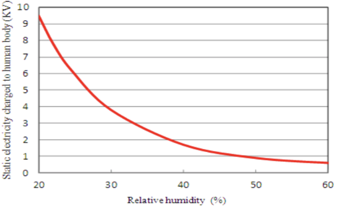 static electricity versus humidity graph